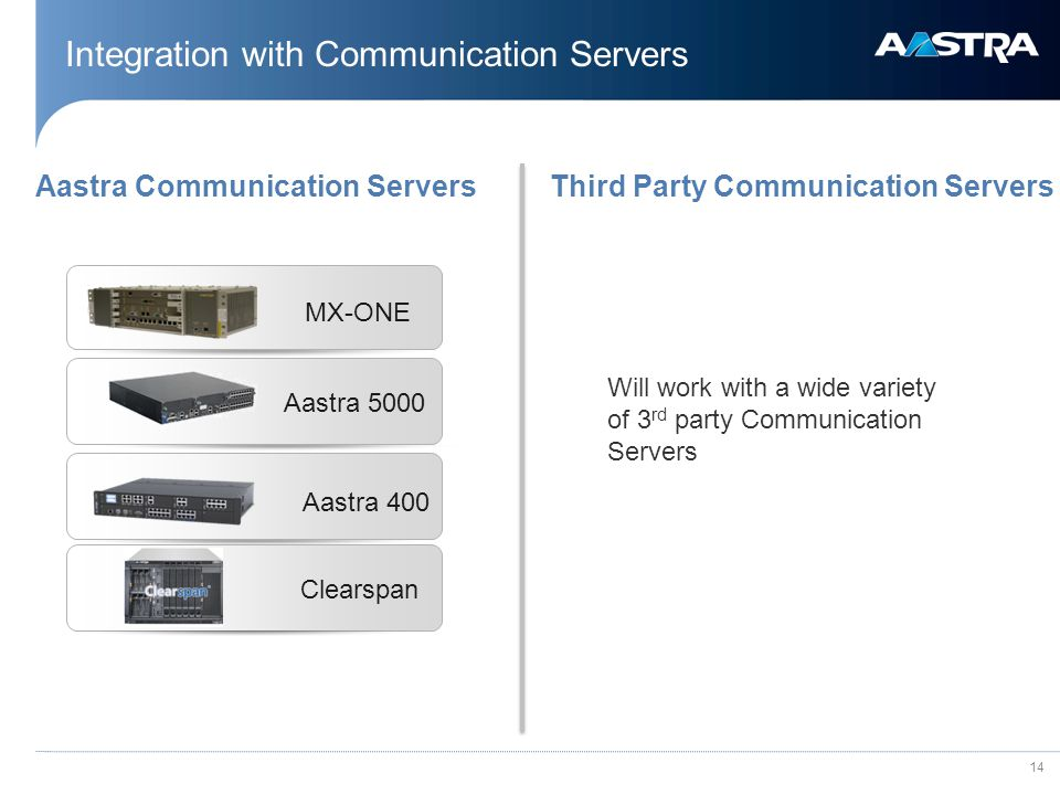 14 Integration with Communication Servers Third Party Communication ServersAastra Communication Servers MX-ONE Aastra 400 Aastra 5000 Clearspan Will work with a wide variety of 3 rd party Communication Servers