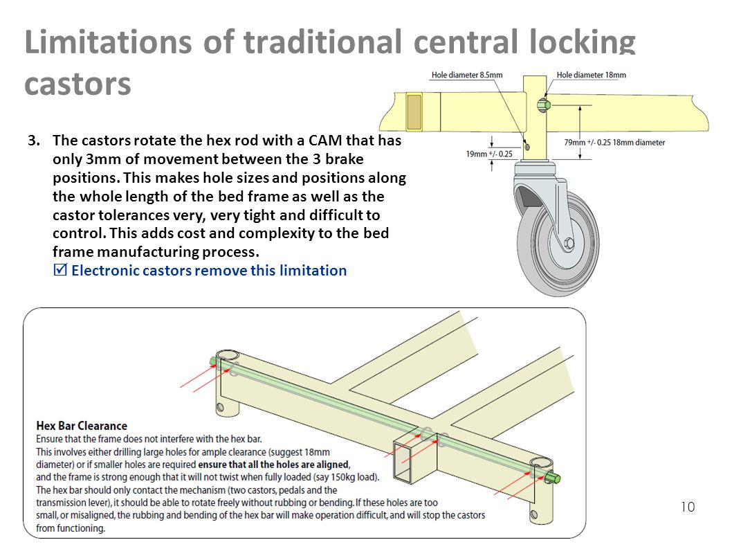 10 Limitations of traditional central locking castors 3.The castors rotate the hex rod with a CAM that has only 3mm of movement between the 3 brake positions.