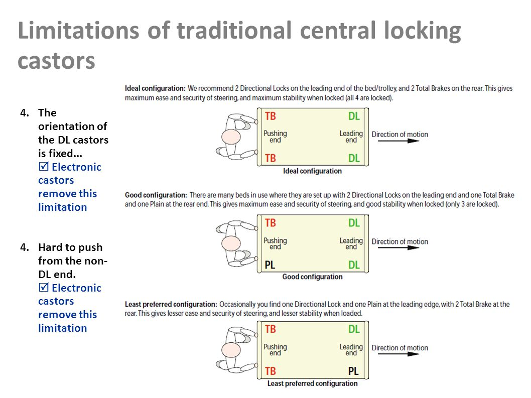 Limitations of traditional central locking castors 11 4.The orientation of the DL castors is fixed...
