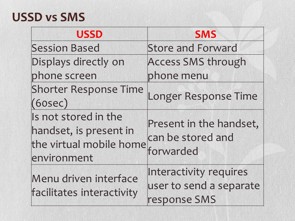 USSD vs SMS USSDSMS Session BasedStore and Forward Displays directly on phone screen Access SMS through phone menu Shorter Response Time (60sec) Longer Response Time Is not stored in the handset, is present in the virtual mobile home environment Present in the handset, can be stored and forwarded Menu driven interface facilitates interactivity Interactivity requires user to send a separate response SMS