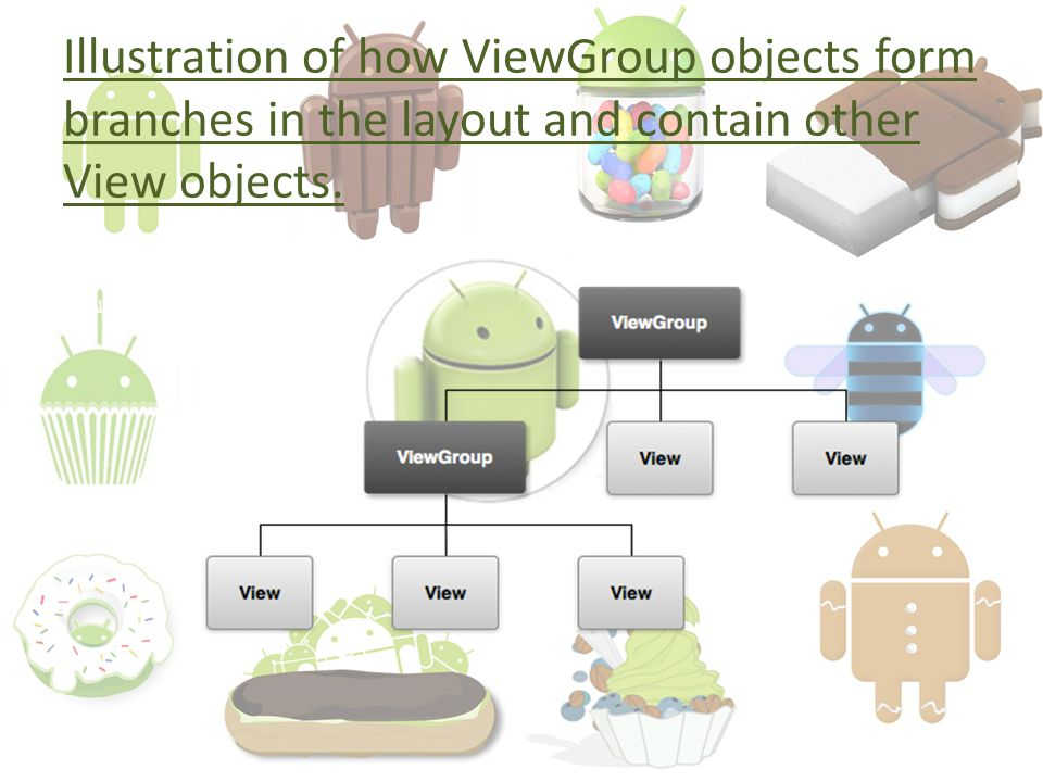 Illustration of how ViewGroup objects form branches in the layout and contain other View objects.