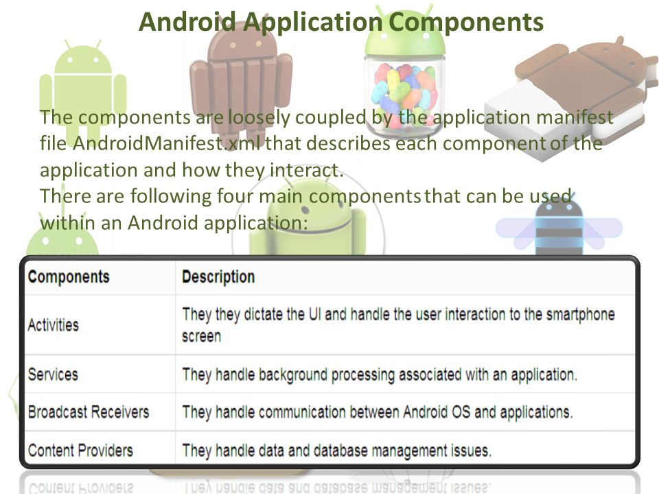 The components are loosely coupled by the application manifest file AndroidManifest.xml that describes each component of the application and how they interact.