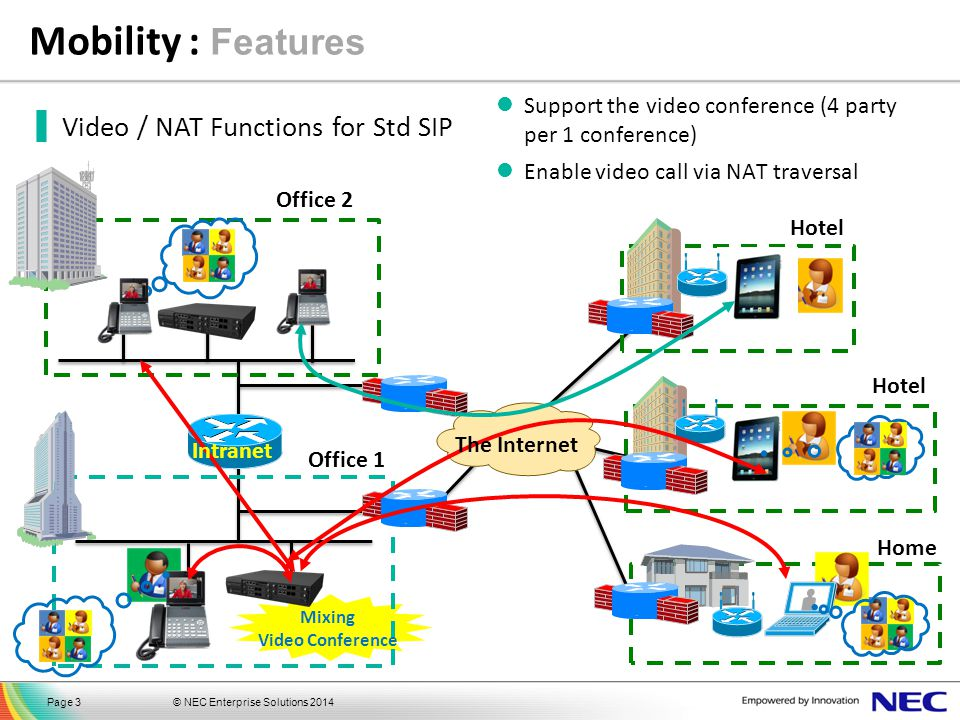 © NEC Enterprise Solutions 2014Page 3 ▐ Video / NAT Functions for Std SIP Support the video conference (4 party per 1 conference) Enable video call vi