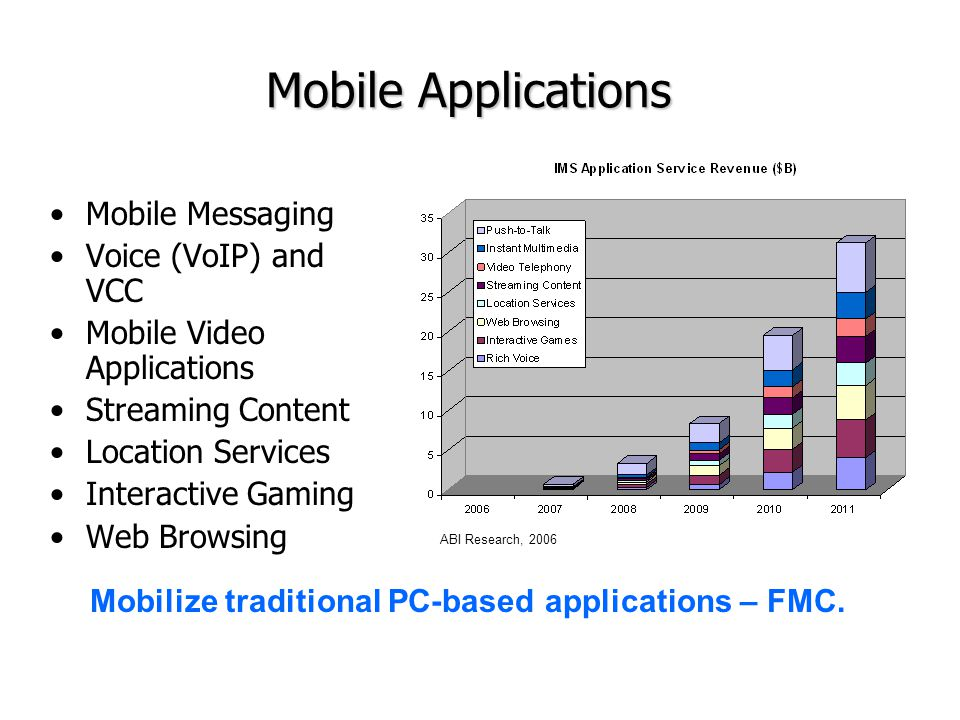 Mobile Messaging Voice (VoIP) and VCC Mobile Video Applications Streaming Content Location Services Interactive Gaming Web Browsing ABI Research, 2006