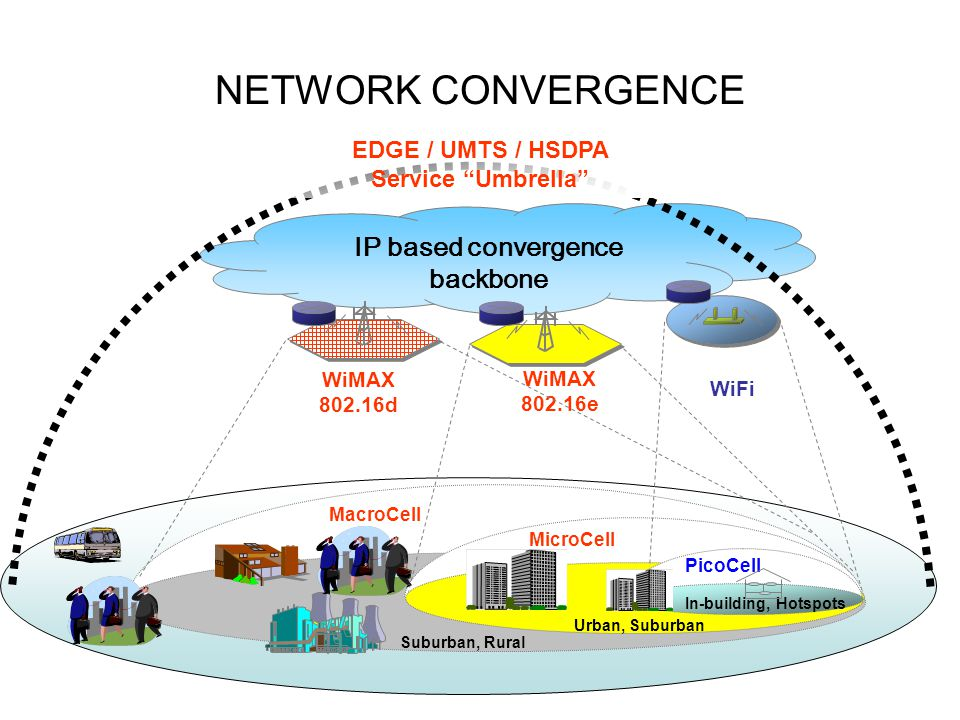 NETWORK CONVERGENCE IP based convergence backbone WiFi WiMAX 802.16d In-building, Hotspots PicoCell MicroCell MacroCell Urban, Suburban Suburban, Rura