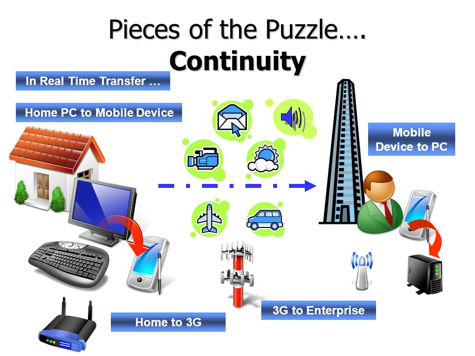 Pieces of the Puzzle…. Continuity In Real Time Transfer … Home PC to Mobile Device Mobile Device to PC Home to 3G 3G to Enterprise
