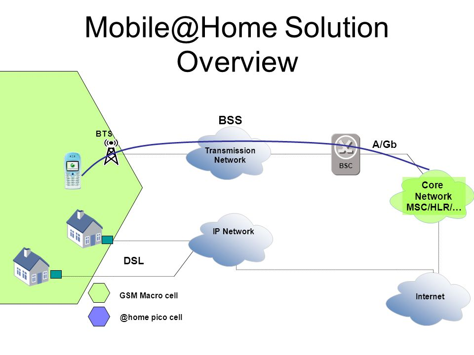 BSS BTS A/Gb GSM Macro cell Transmission Network BSC Core Network MSC/HLR/… Internet Mobile@Home Solution Overview @home pico cell IP Network DSL