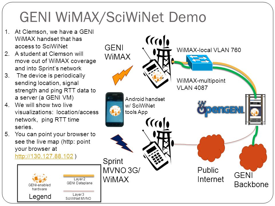 GENI WiMAX/SciWiNet Demo GENI WiMAX Sprint MVNO 3G/ WiMAX Legend GENI-enabled hardware Layer 3 SciWiNet MVNO Layer 2 GENI Dataplane Public Internet WiMAX-local VLAN 760 Android handset w/ SciWiNet tools App GENI Backbone WiMAX-multipoint VLAN 4087 1.At Clemson, we have a GENI WiMAX handset that has access to SciWiNet 2.A student at Clemson will move out of WiMAX coverage and into Sprint's network 3.