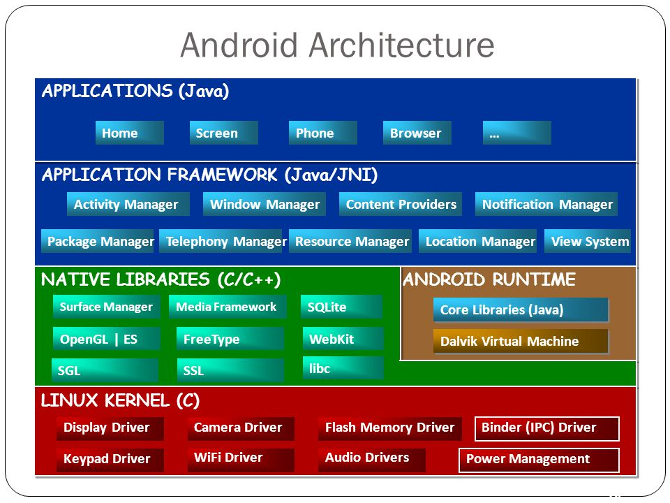 Android Architecture 10 APPLICATION FRAMEWORK (Java/JNI) Activity ManagerWindow ManagerContent Providers View SystemPackage ManagerTelephony ManagerResource ManagerLocation Manager Notification Manager APPLICATIONS (Java) HomeScreenPhoneBrowser … ANDROID RUNTIME Dalvik Virtual Machine Core Libraries (Java) NATIVE LIBRARIES (C/C++) Surface Manager OpenGL | ES SGL FreeType SSL SQLite WebKit libc Media Framework LINUX KERNEL (C) Display DriverCamera DriverFlash Memory Driver Binder (IPC) Driver Keypad Driver WiFi DriverAudio Drivers Power Management