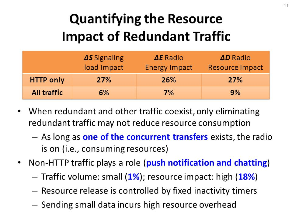 Quantifying the Resource Impact of Redundant Traffic When redundant and other traffic coexist, only eliminating redundant traffic may not reduce resource consumption – As long as one of the concurrent transfers exists, the radio is on (i.e., consuming resources) Non-HTTP traffic plays a role (push notification and chatting) – Traffic volume: small (1%); resource impact: high (18%) – Resource release is controlled by fixed inactivity timers – Sending small data incurs high resource overhead 11