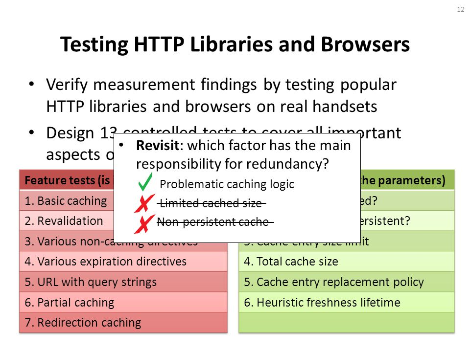 Testing HTTP Libraries and Browsers Verify measurement findings by testing popular HTTP libraries and browsers on real handsets Design 13 controlled tests to cover all important aspects of caching implementation 12 Revisit: which factor has the main responsibility for redundancy.