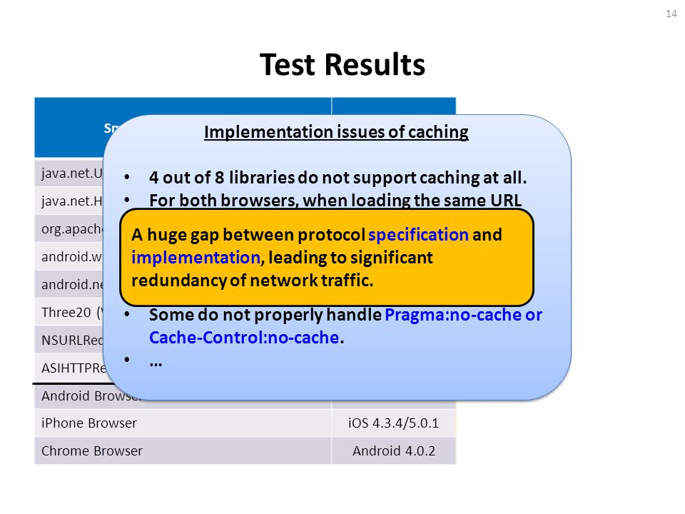 Test Results Smartphone HTTP libraryOS version Support Caching? Caching Enabled by Default? java.net.URLConnectionAndroid 2.3No java.net.HttpURLConnec