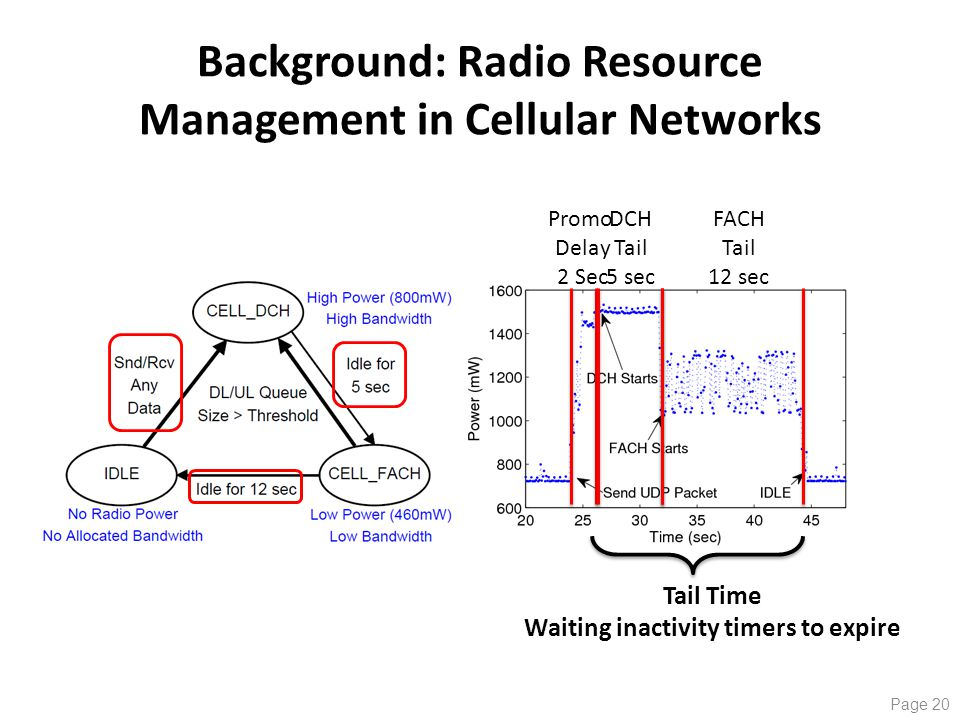 Background: Radio Resource Management in Cellular Networks Promo Delay 2 Sec DCH Tail 5 sec FACH Tail 12 sec Tail Time Waiting inactivity timers to expire Page 20