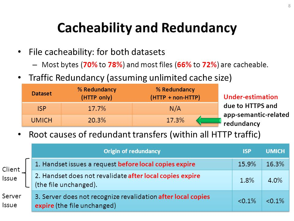 Cacheability and Redundancy File cacheability: for both datasets – Most bytes (70% to 78%) and most files (66% to 72%) are cacheable.