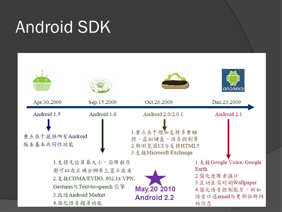 Android SDK May.20 2010 Android 2.2