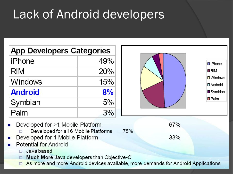 Lack of Android developers