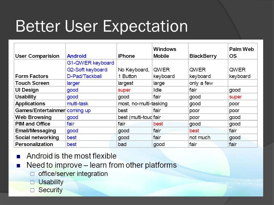 Better User Expectation