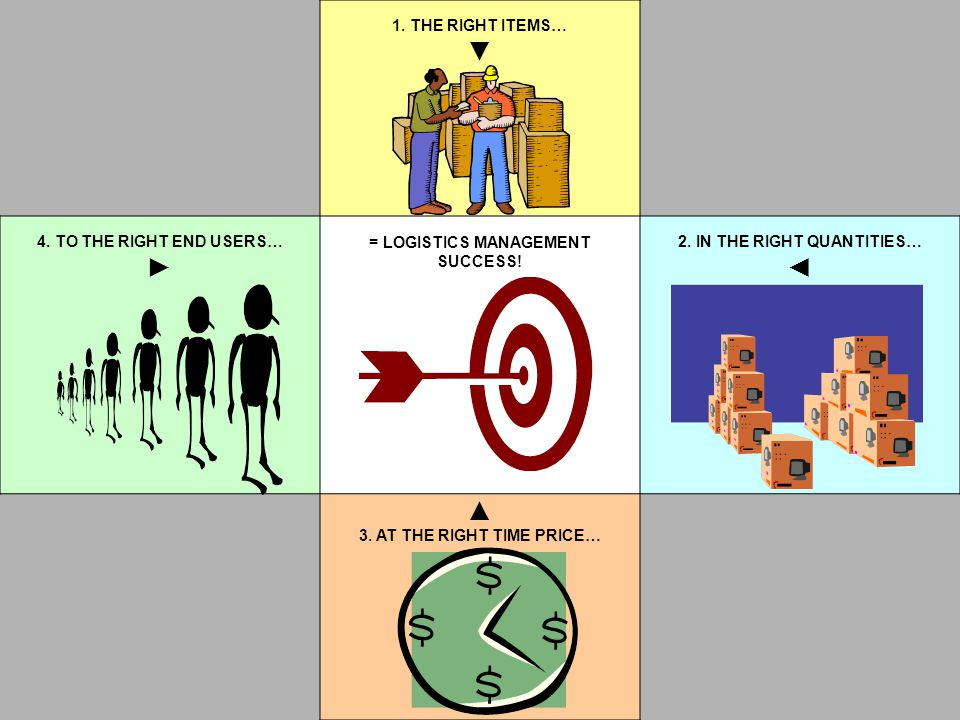 1. THE RIGHT ITEMS… ▼ 4. TO THE RIGHT END USERS… ► = LOGISTICS MANAGEMENT SUCCESS! 2. IN THE RIGHT QUANTITIES… ◄ ▲ 3. AT THE RIGHT TIME PRICE…