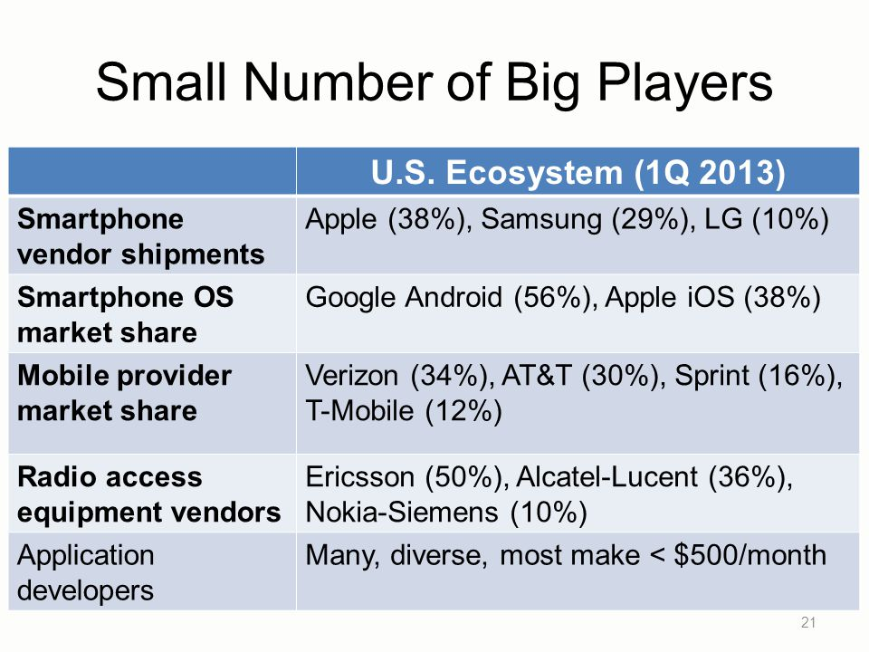 Small Number of Big Players 21 U.S.