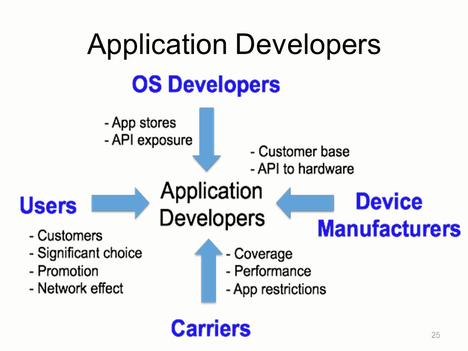 Application Developers 25
