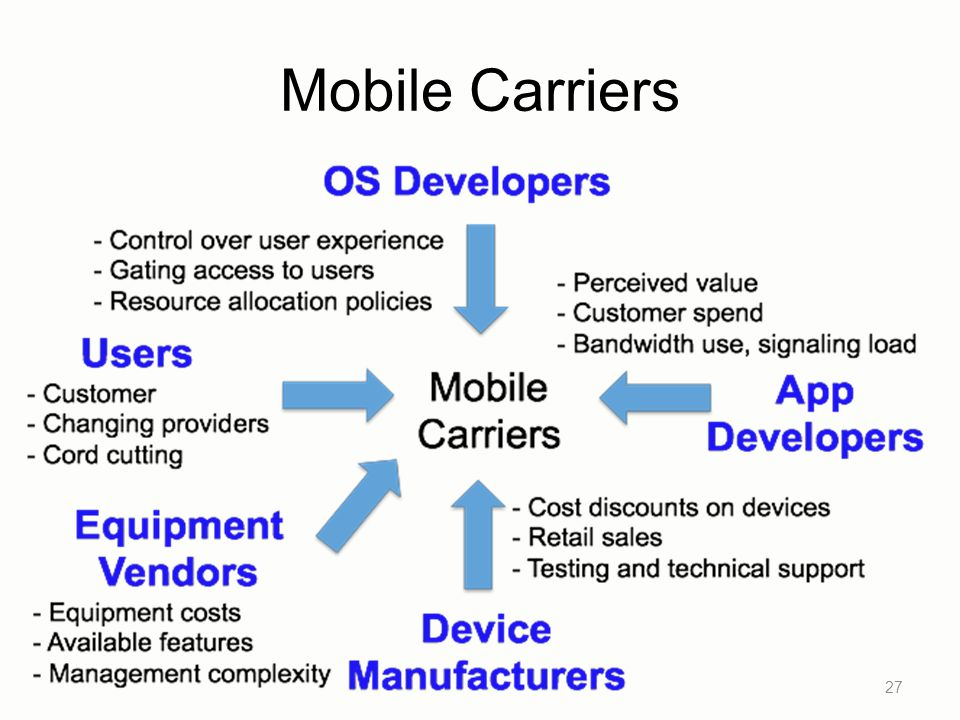 Mobile Carriers 27