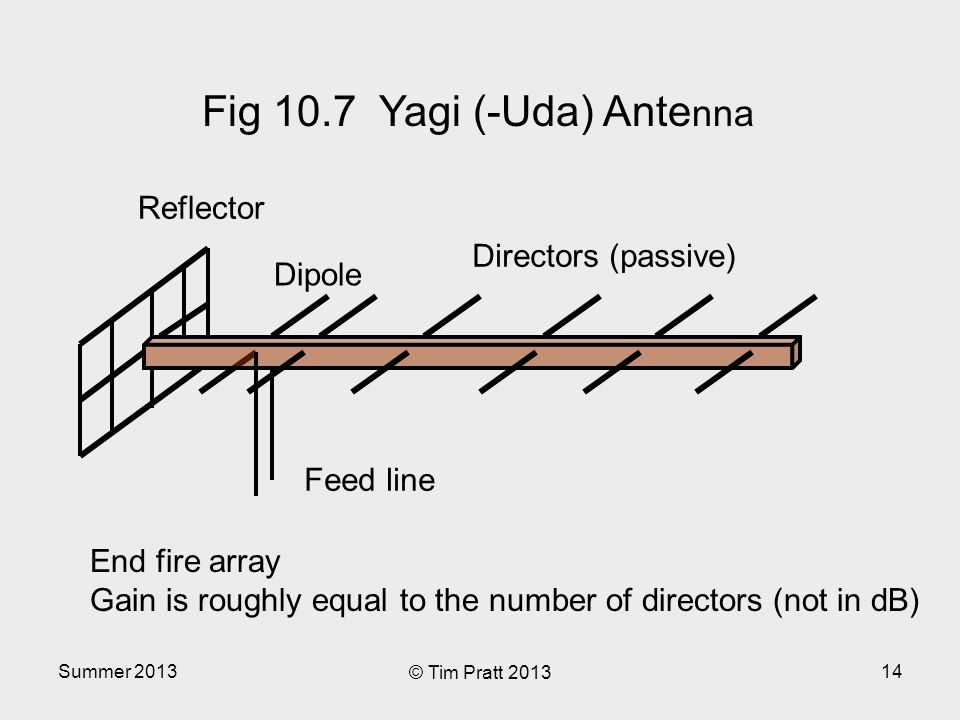 Summer 2013 © Tim Pratt 2013 14 Reflector Dipole Directors (passive) Feed line End fire array Gain is roughly equal to the number of directors (not in dB) Fig 10.7 Yagi (-Uda) Ante nna