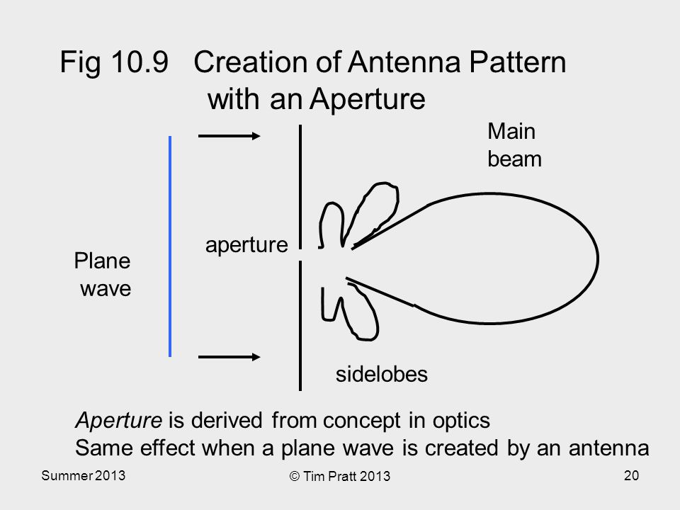 Summer 2013 © Tim Pratt 2013 20 Plane wave aperture Main beam sidelobes Aperture is derived from concept in optics Same effect when a plane wave is created by an antenna Fig 10.9 Creation of Antenna Pattern with an Aperture