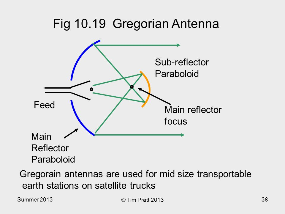 Summer 2013 © Tim Pratt 2013 38 Main Reflector Paraboloid Feed Fig 10.19 Gregorian Antenna Sub-reflector Paraboloid Gregorain antennas are used for mid size transportable earth stations on satellite trucks Main reflector focus