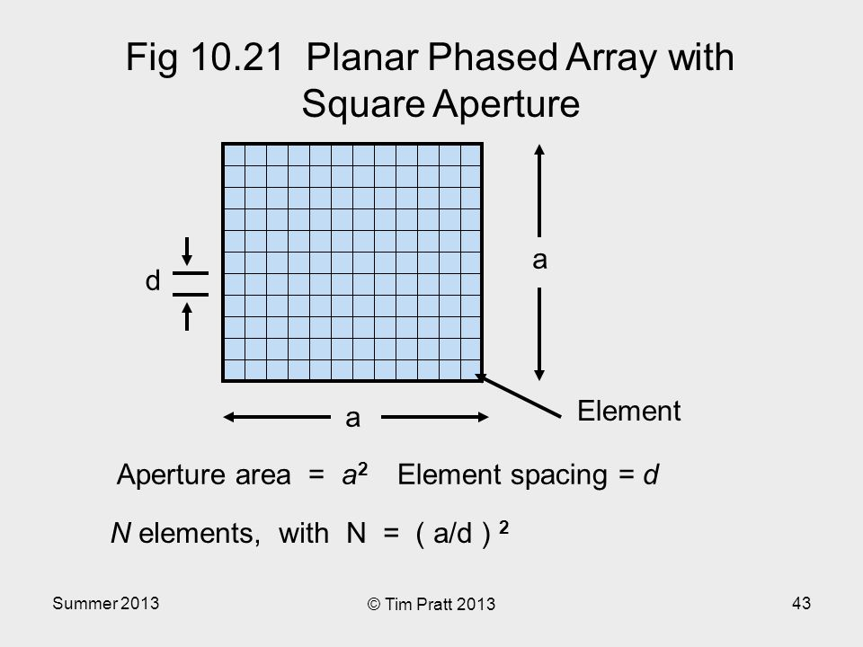Summer 2013 © Tim Pratt 2013 43 Fig 10.21 Planar Phased Array with Square Aperture a a Aperture area = a 2 Element spacing = d N elements, with N = ( a/d ) 2 d Element