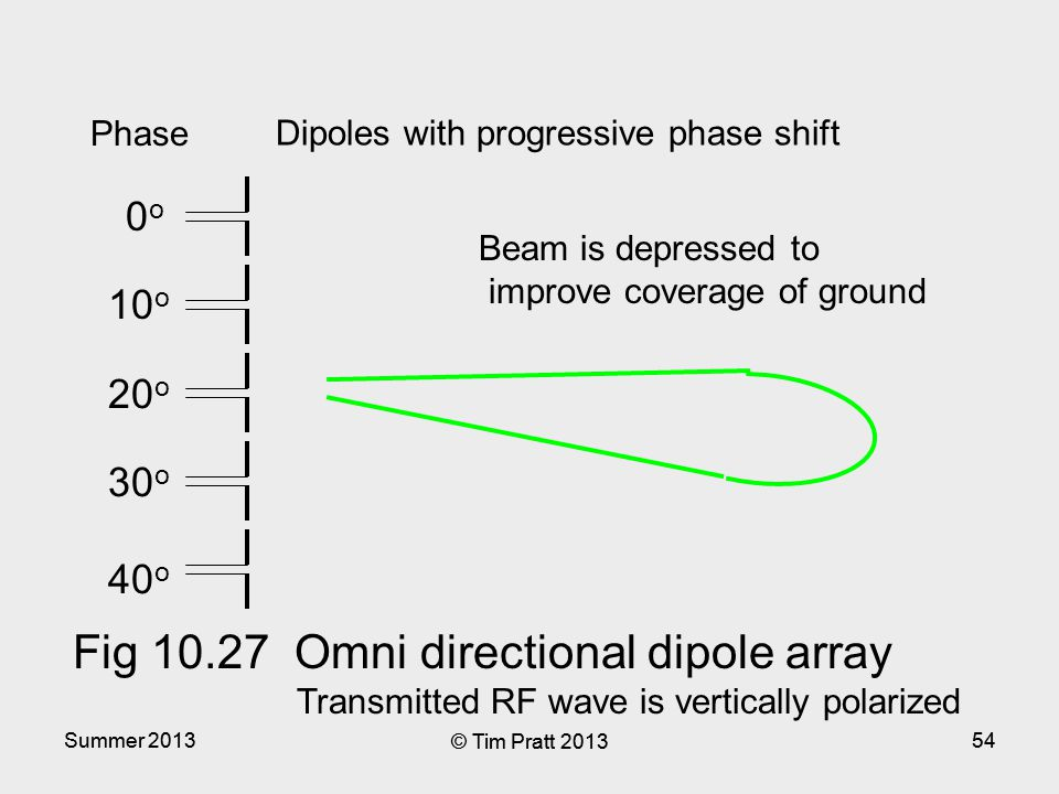 Summer 2013 © Tim Pratt 2013 54Summer 2013 © Tim Pratt 2013 54 Beam is depressed to improve coverage of ground Dipoles with progressive phase shift Fig 10.27 Omni directional dipole array Transmitted RF wave is vertically polarized 10 o 0o0o 20 o 30 o 40 o Phase