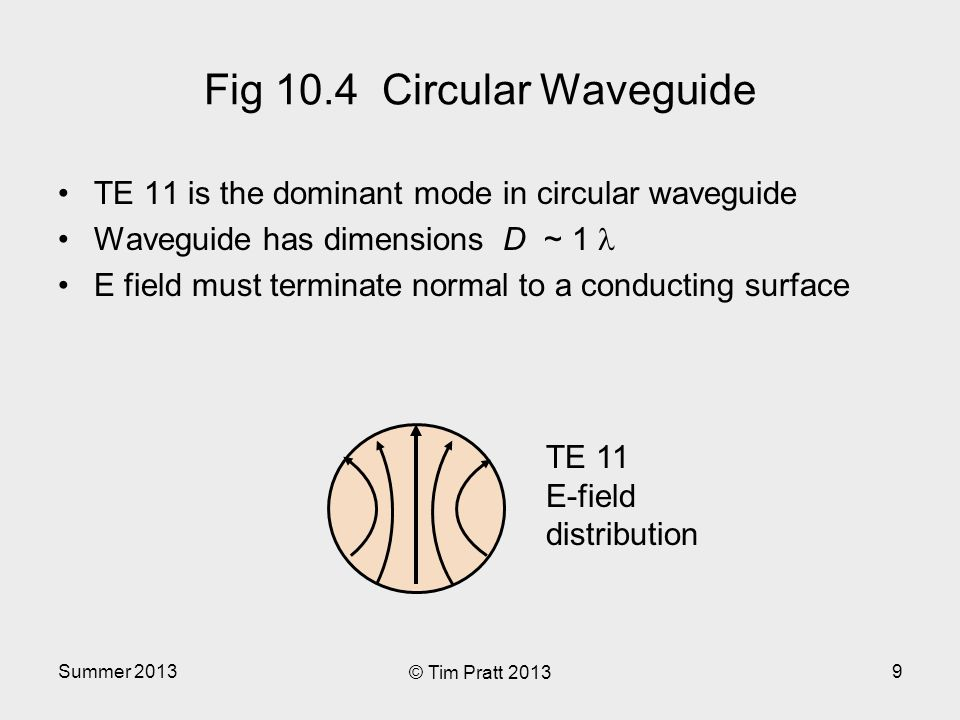 Summer 2013 © Tim Pratt 2013 9 Fig 10.4 Circular Waveguide TE 11 is the dominant mode in circular waveguide Waveguide has dimensions D ~ 1 E field must terminate normal to a conducting surface TE 11 E-field distribution