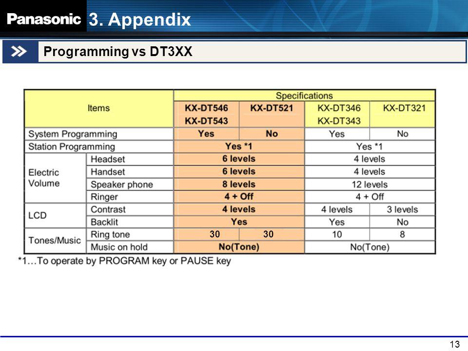 13 Programming vs DT3XX 3. Appendix 30