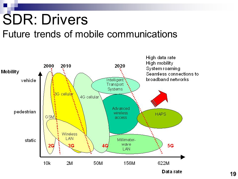19 SDR: Drivers Future trends of mobile communications