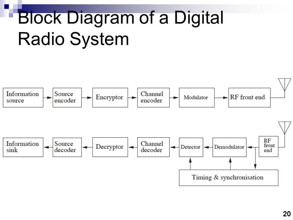20 Block Diagram of a Digital Radio System