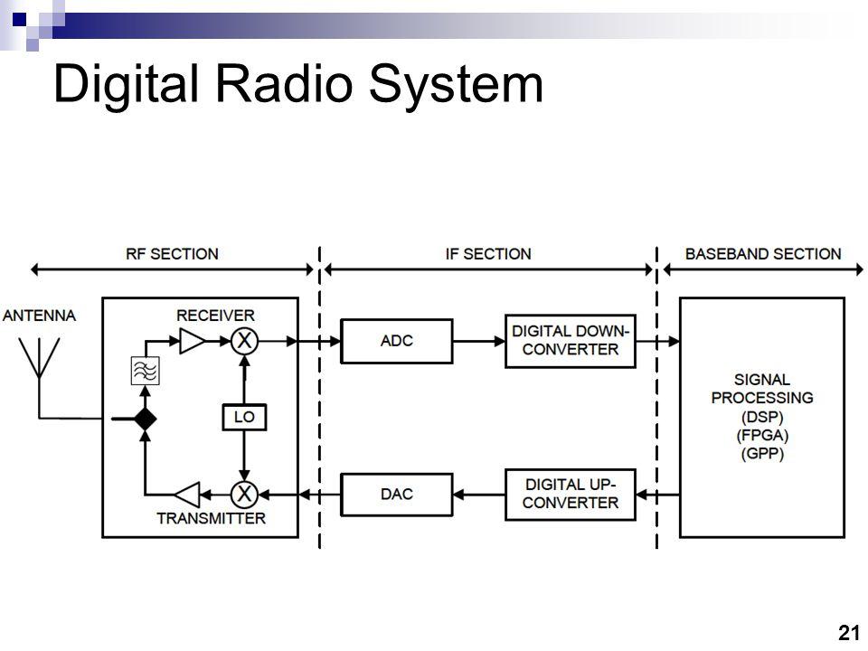 21 Digital Radio System