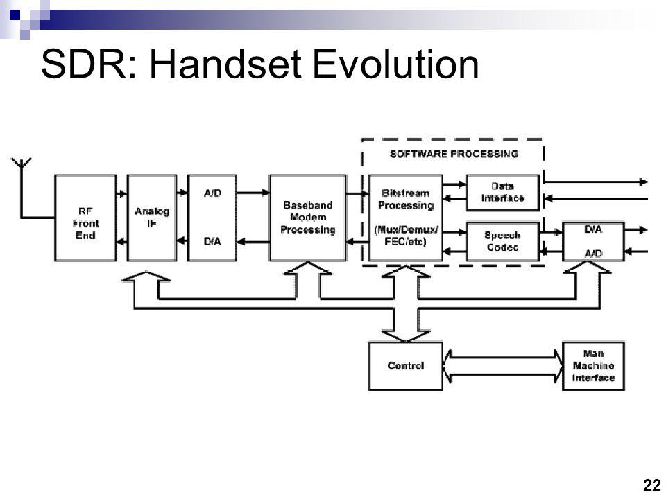 22 SDR: Handset Evolution