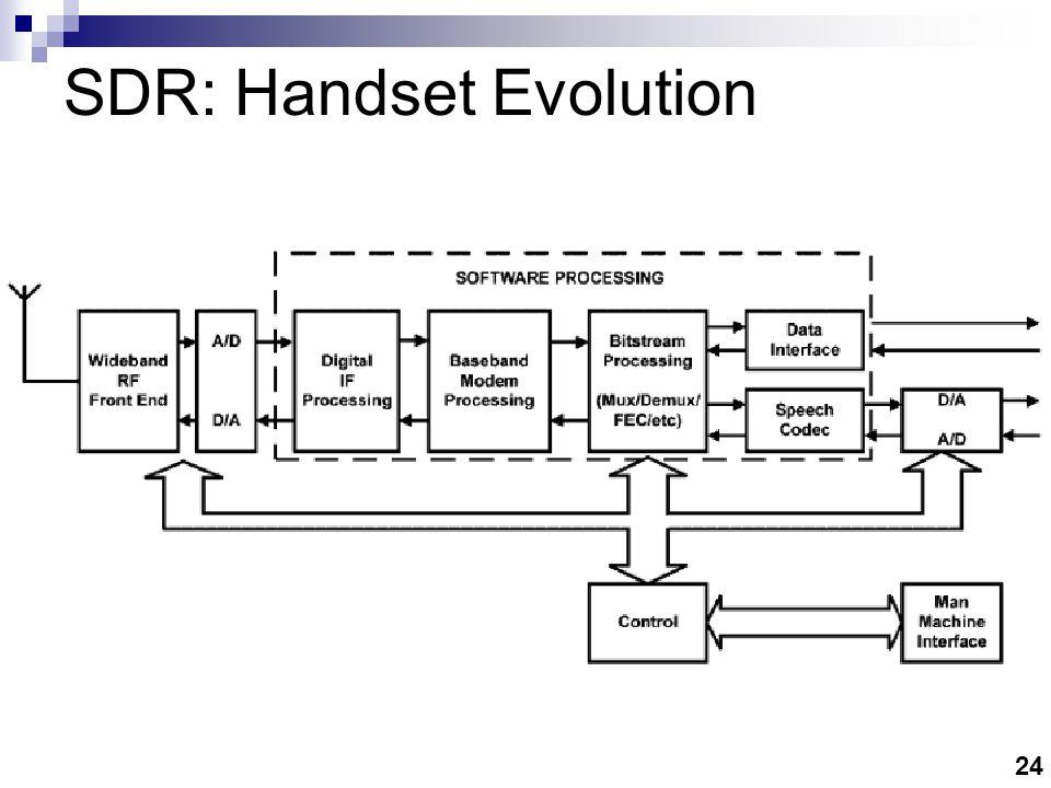 24 SDR: Handset Evolution
