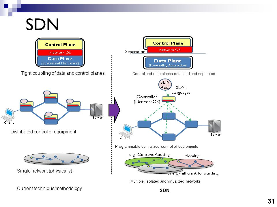 31 SDN Tight coupling of data and control planes Distributed control of equipment Single network (physically) Current technique/methodology Control and data planes detached and separated Programmable centralized control of equipments Multiple, isolated and virtualized networks SDN