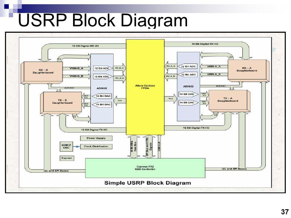 37 USRP Block Diagram