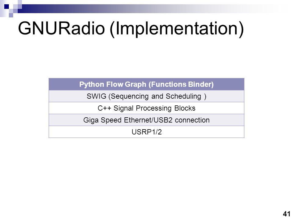 41 GNURadio (Implementation) Python Flow Graph (Functions Binder) SWIG (Sequencing and Scheduling ) C++ Signal Processing Blocks Giga Speed Ethernet/USB2 connection USRP1/2