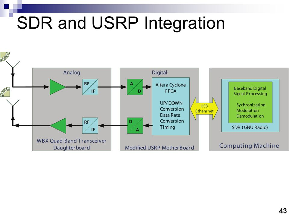 43 SDR and USRP Integration