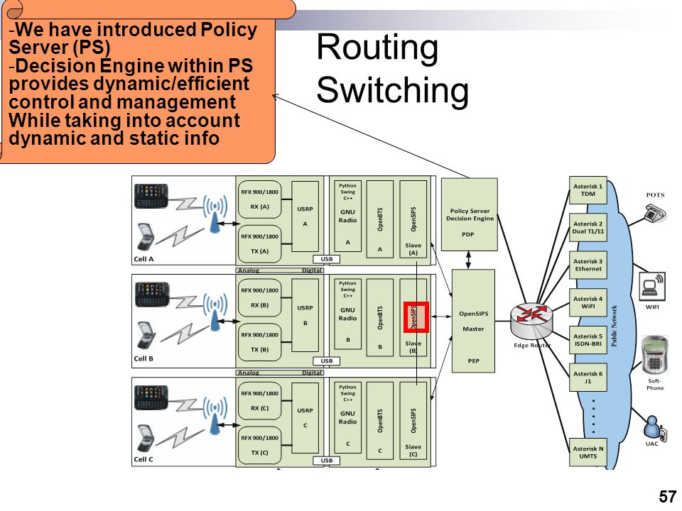 57 -We have introduced Policy Server (PS) -Decision Engine within PS provides dynamic/efficient control and management While taking into account dynamic and static info Routing Switching
