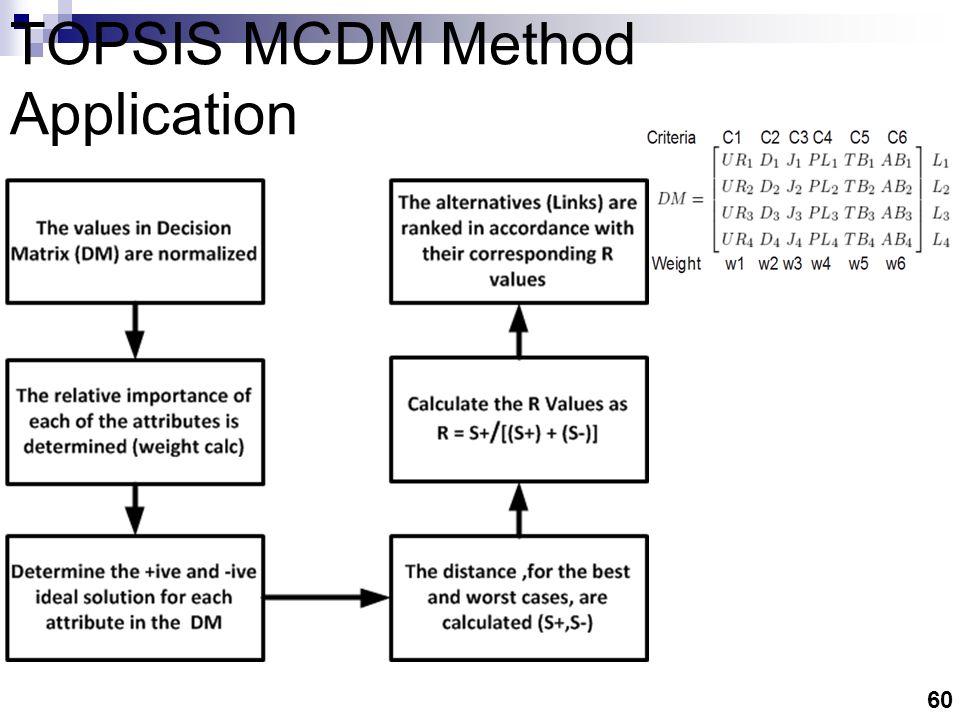 60 TOPSIS MCDM Method Application