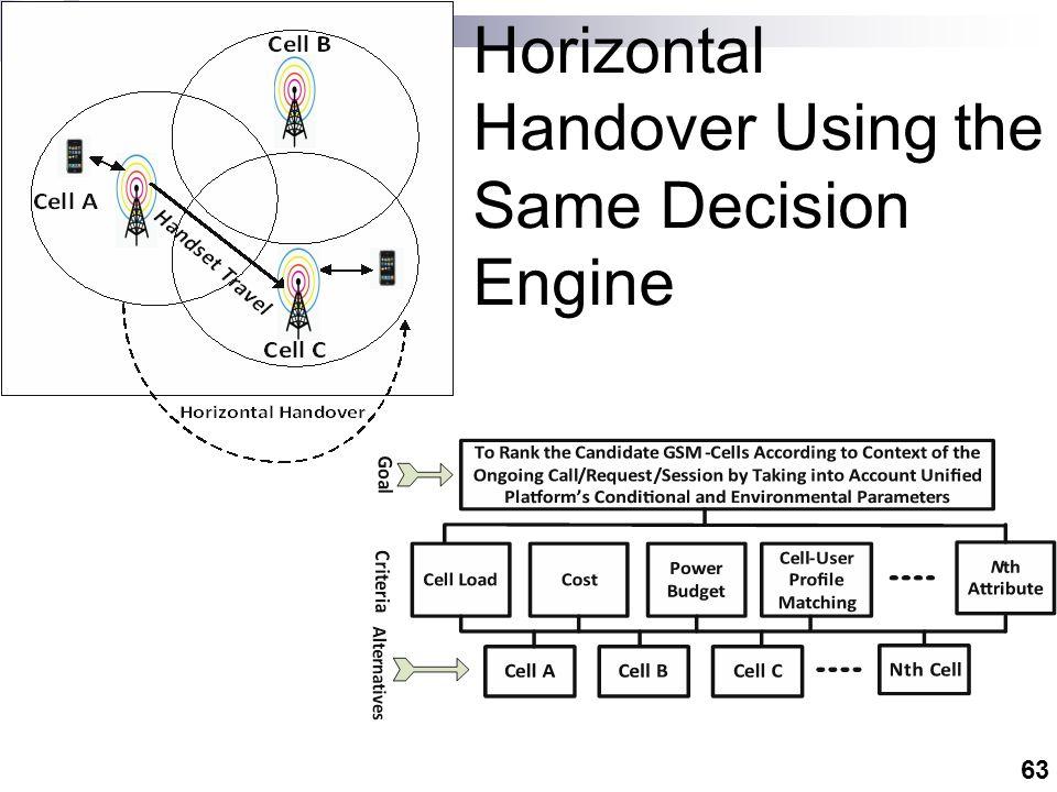 63 Horizontal Handover Using the Same Decision Engine