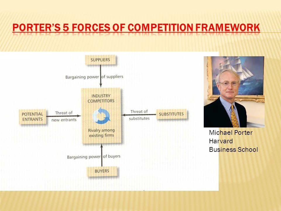 Michael Porter Harvard Business School