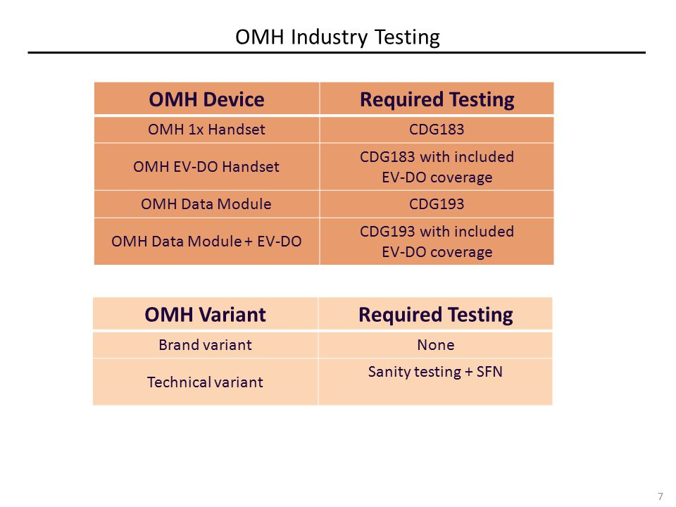 OMH Industry Testing 7 OMH DeviceRequired Testing OMH 1x HandsetCDG183 OMH EV-DO Handset CDG183 with included EV-DO coverage OMH Data ModuleCDG193 OMH