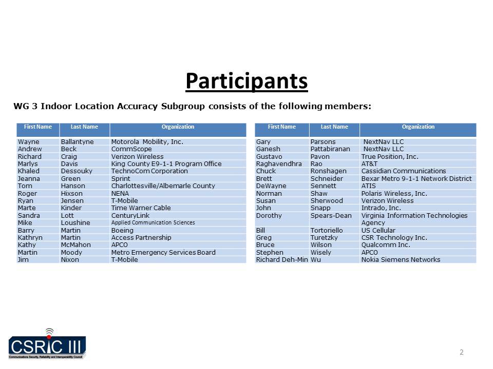 Participants 2 First NameLast NameOrganization WayneBallantyneMotorola Mobility, Inc.