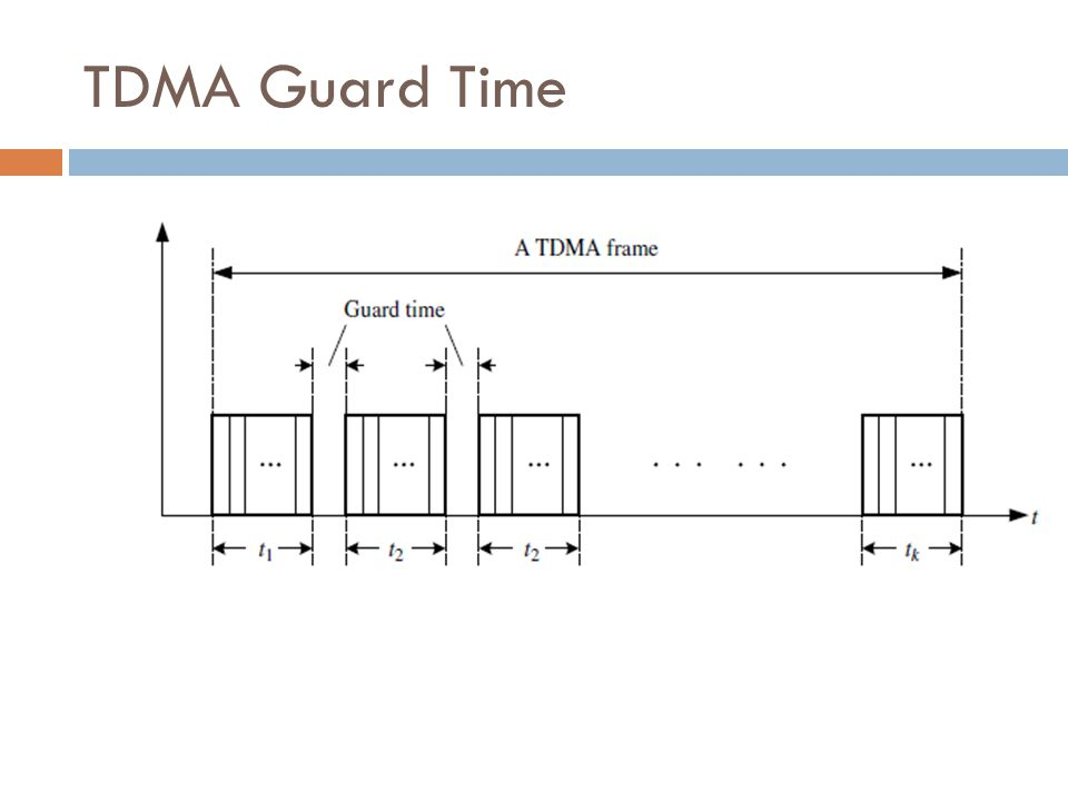 TDMA Guard Time