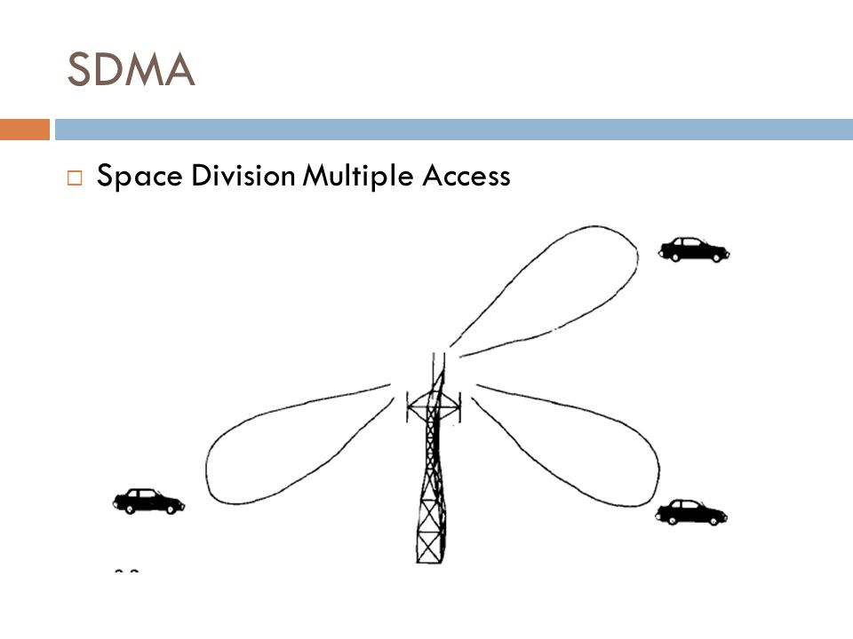 SDMA  Space Division Multiple Access