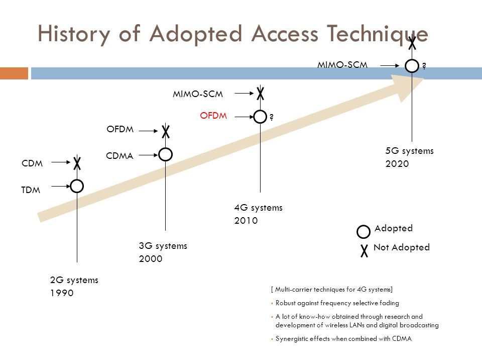 History of Adopted Access Technique Adopted Not Adopted 2G systems 1990 3G systems 2000 4G systems 2010 5G systems 2020 CDM TDM OFDM CDMA MIMO-SCM OFDM MIMO-SCM .